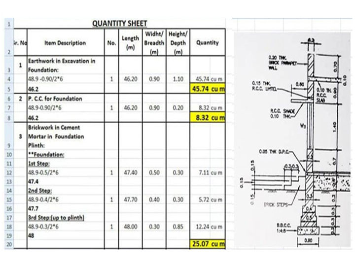 Materials Quantity Estimation by Center Line Method