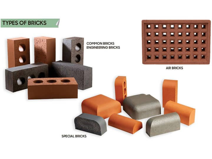 Bricks by Materials - What You Should Know