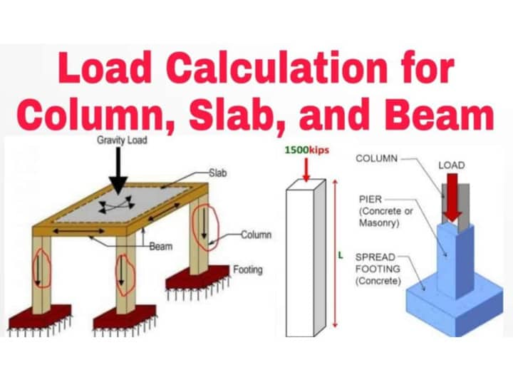 Calculating Loads Acting on Columns, Beams, Walls, and Slabs