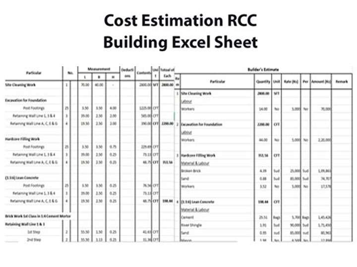 Building Cost Estimation Excel Sheet 2020 Download