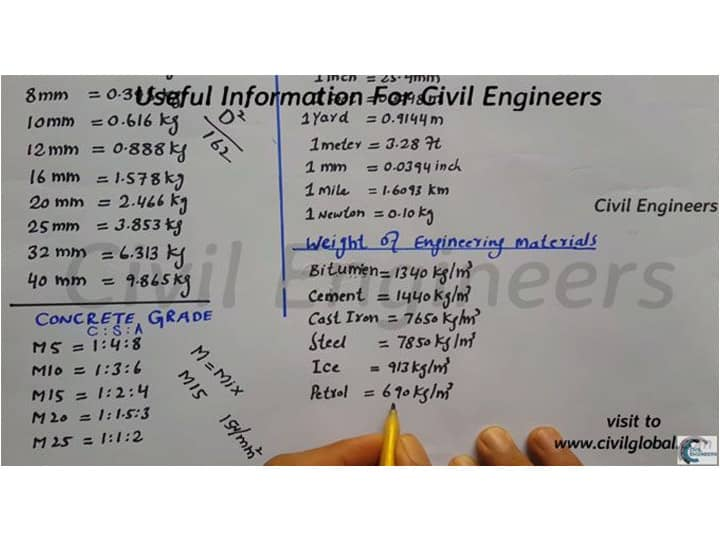 Important Civil Engineering Formulas and Metrics