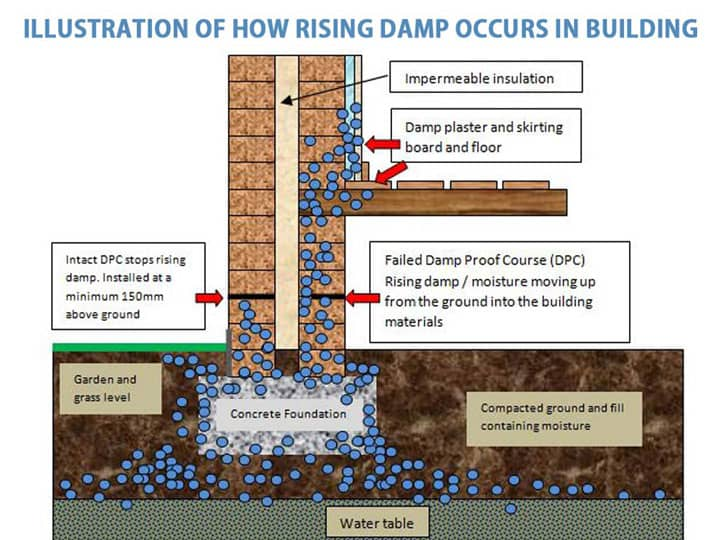 Methods of damp proofing for foundation