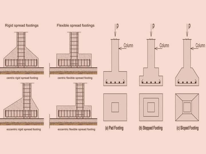 Various Types of Footings in Construction